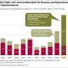 Megadeals ordnen die Chemieindustrie neu / Für 2017 Rekordhoch an Fusionen und Akquisitionen erwartet (FOTO)