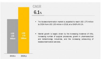 Bio Decontamination Market 2019 | Growth, Size, Share Analysis
