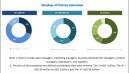 Latest Technologies Transforming the Industrial Business Sepsis Diagnostics Market