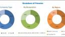 Latest Technologies Transforming the Industrial Business Immunofluorescence Assay Market