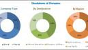 Slide Stainer Market to Register Substantial Expansion by 2024