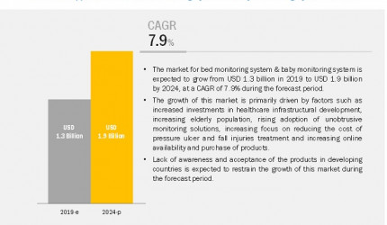 Baby Monitoring System Market to Register Substantial Expansion by 2024