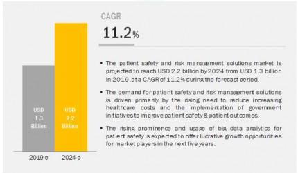 Patient Safety and Risk Management Software Market to Register Substantial Expansion by 2024