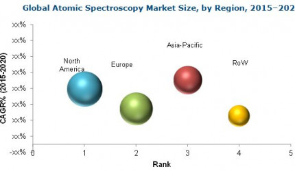 Atomic Spectroscopy Market: An Emerging Market with Attractive Growth Opportunities