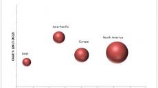 Global Collagen & Gelatin Market for Regenerative Medicine Market Size, Status, Overview and Future Forecast